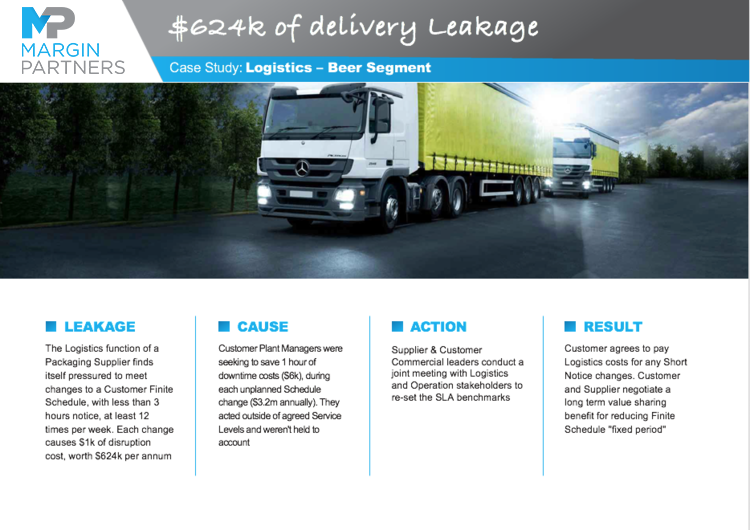 $624k of delivery Leakage – Logistics – Beer Segment